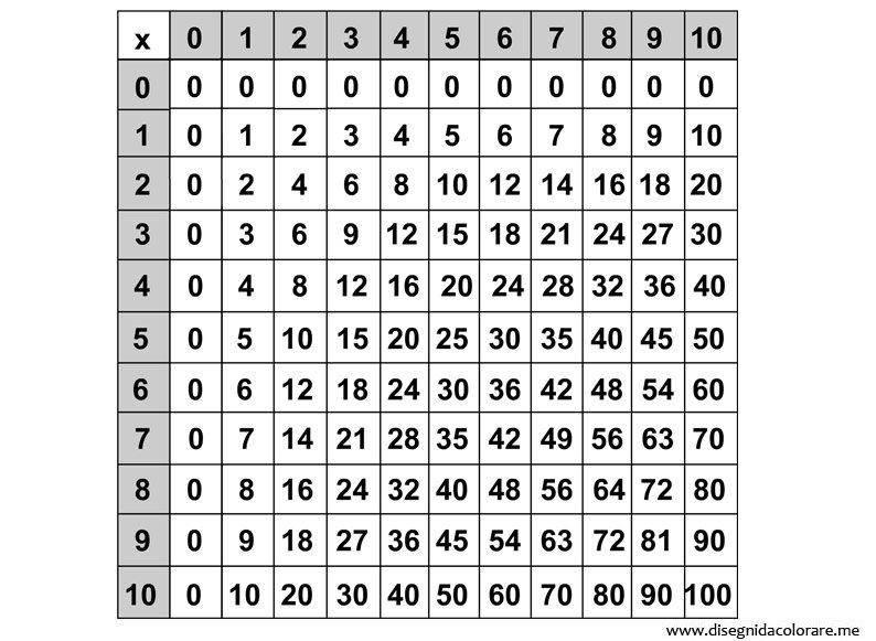 tavola-pitagorica